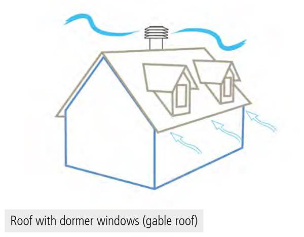Identifying The Parts Of The Roof And Understanding Their Functions
