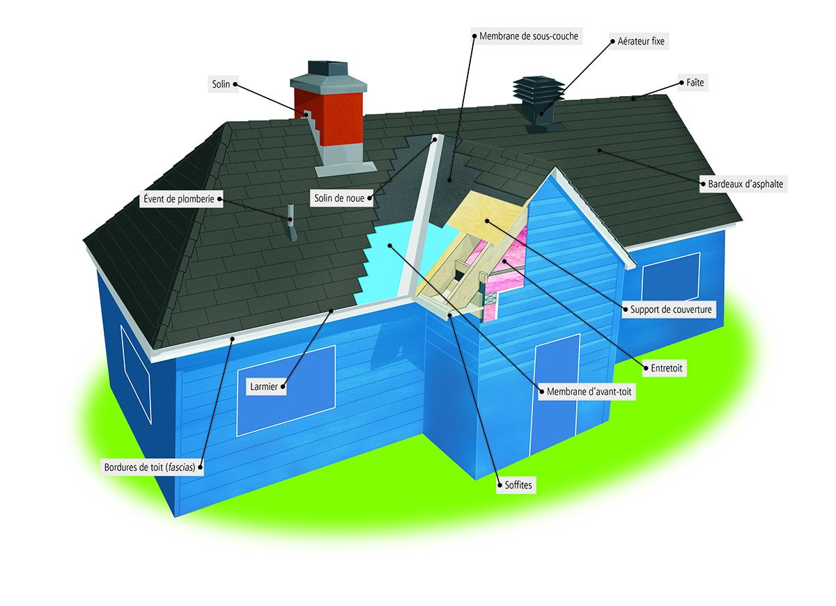 identifier les composantes et comprendre leurs r les. Black Bedroom Furniture Sets. Home Design Ideas